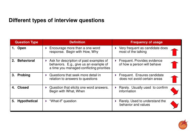 Different types of interview questions