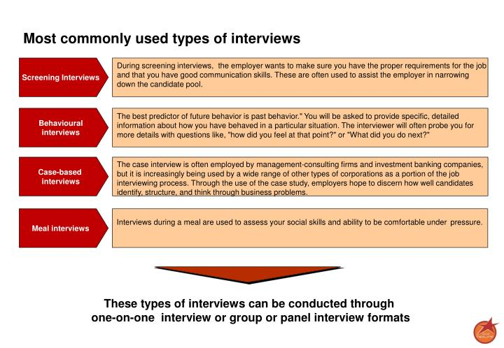 Most commonly used types of interviews