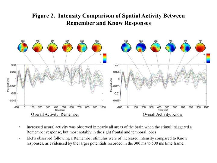 Figure 2.  Intensity Comparison of Spatial Activity Between Remember and Know Responses