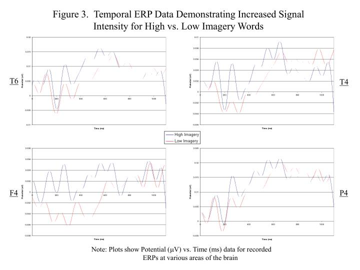 Figure 3.  Temporal ERP Data Demonstrating Increased Signal Intensity for High vs. Low Imagery Words