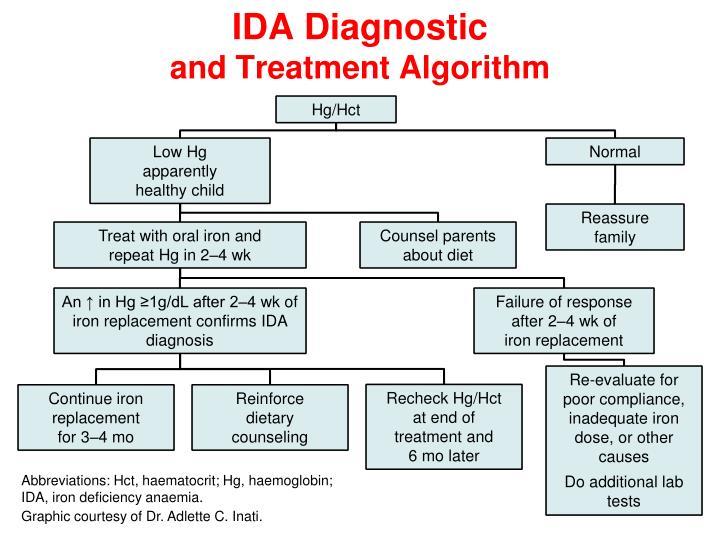 IDA Diagnostic