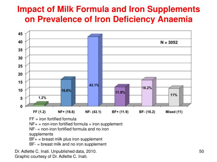 Impact of Milk Formula and Iron Supplements on Prevalence of Iron Deficiency Anaemia