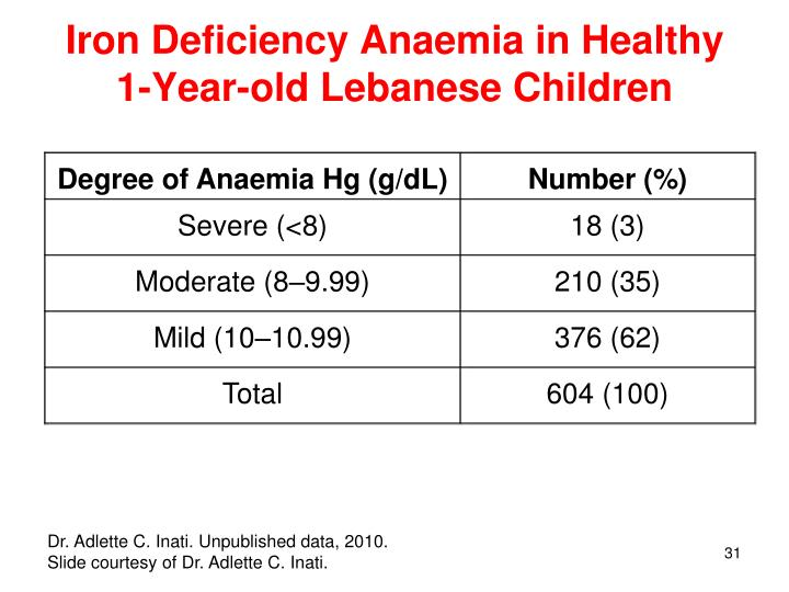 Iron Deficiency Anaemia in Healthy 1-Year-old Lebanese Children