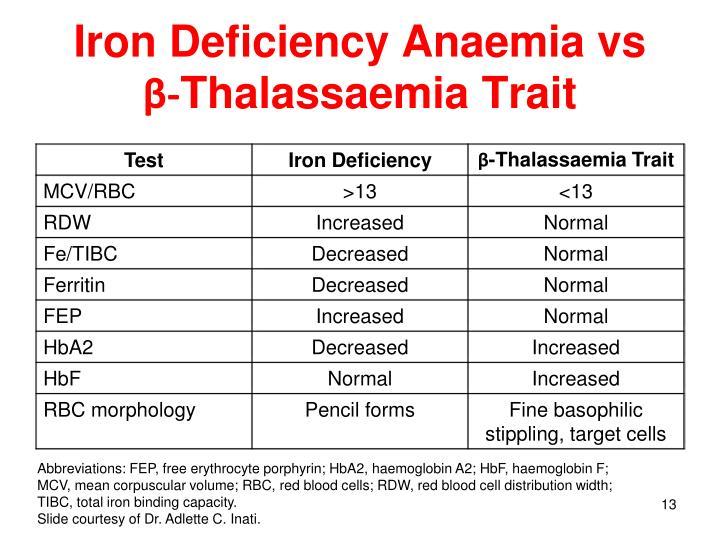 Iron Deficiency Anaemia vs
