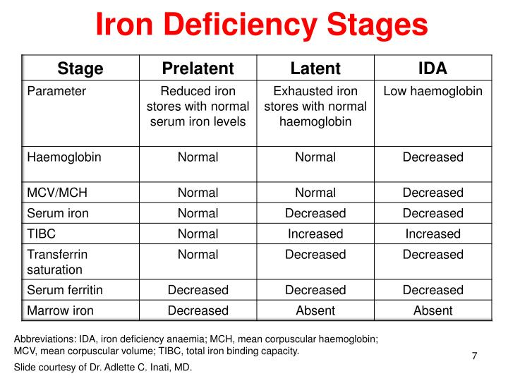 Iron Deficiency Stages