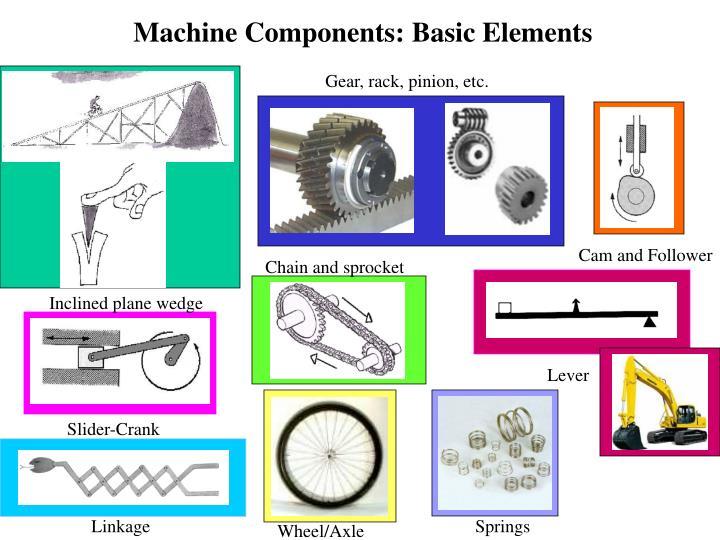 Machine Components: Basic Elements