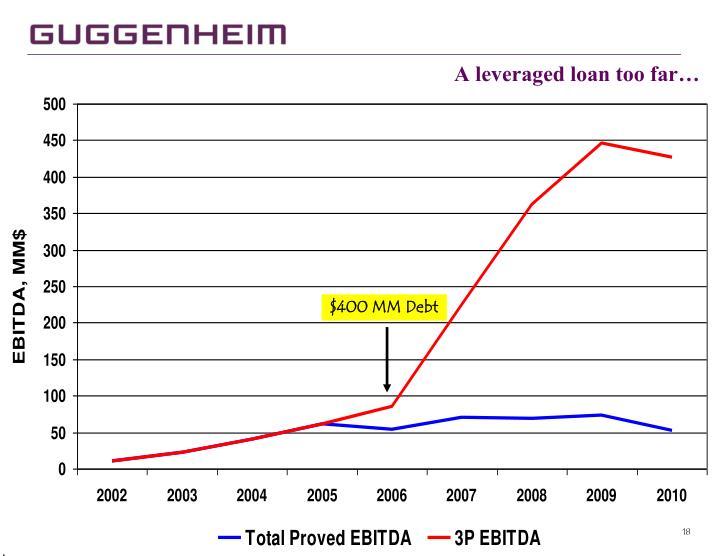 A leveraged loan too far…