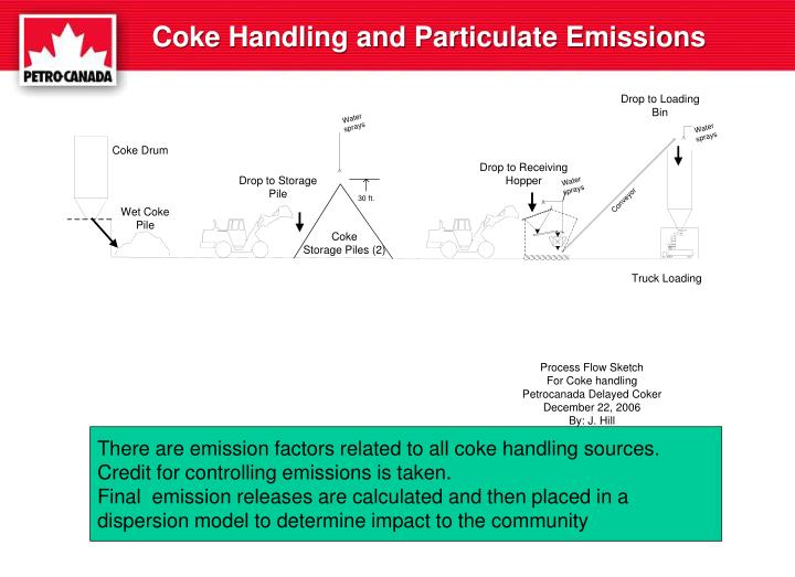 Coke Handling and Particulate Emissions