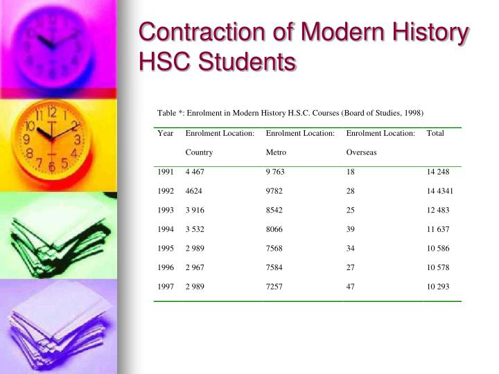 Contraction of Modern History HSC Students