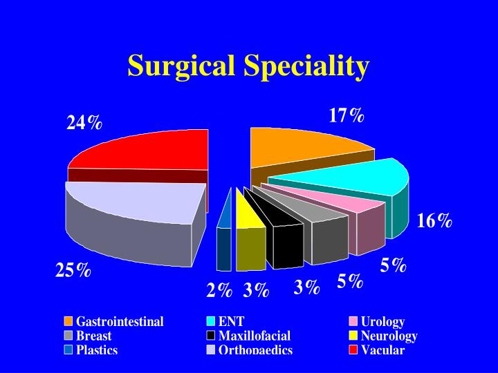 Surgical Speciality