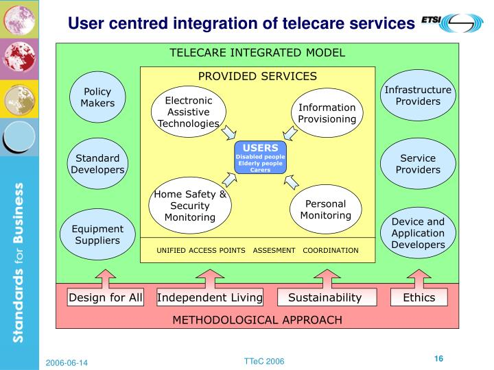 TELECARE INTEGRATED MODEL