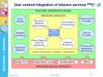 user centred integration of telecare services