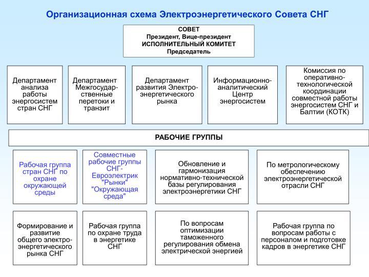 Организационная схема Электроэнергетического Совета СНГ