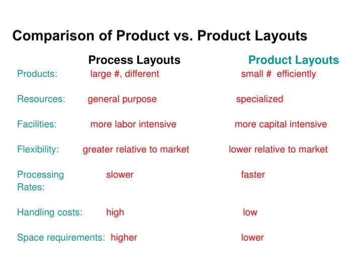 Comparison of Product vs. Product Layouts