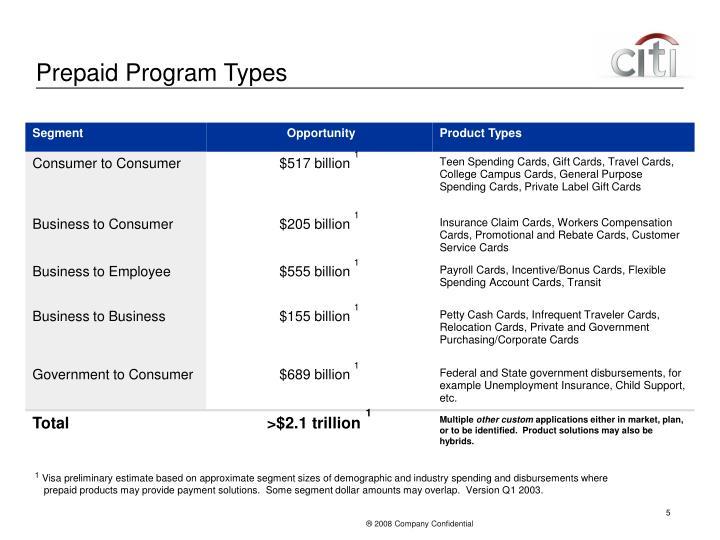 Prepaid Program Types