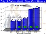 city of dallas health care cost history