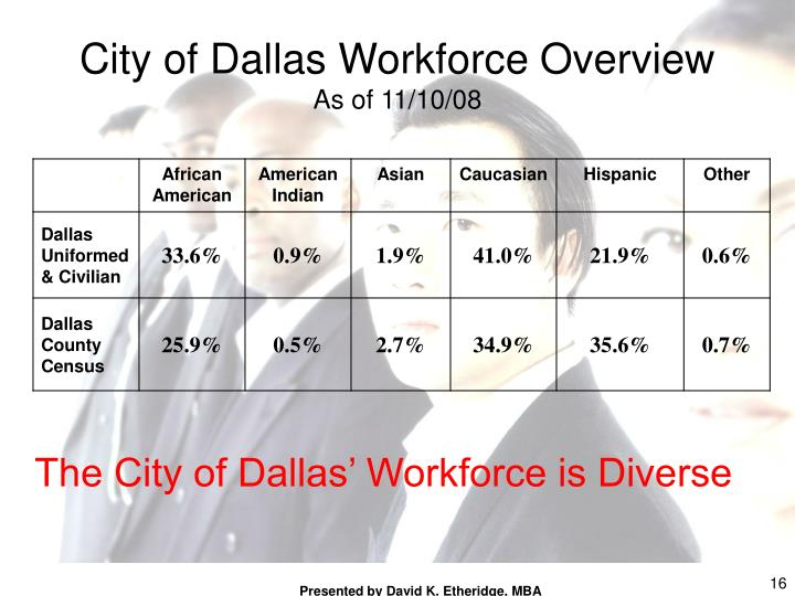 City of Dallas Workforce Overview