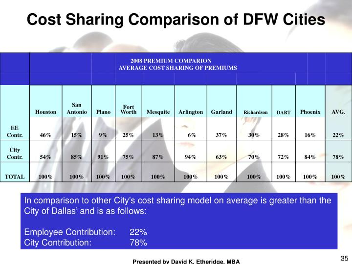 Cost Sharing Comparison of DFW Cities