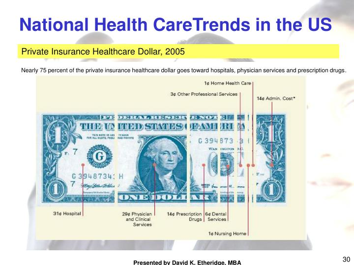 National Health CareTrends in the US