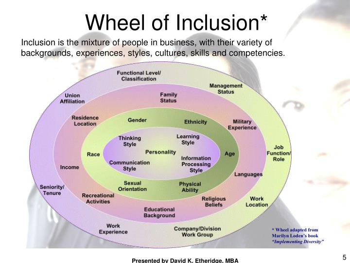 Wheel of Inclusion*