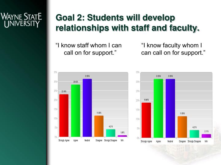 Goal 2: Students will develop relationships with staff and faculty.