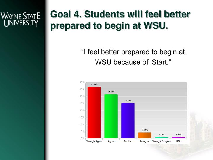 Goal 4. Students will feel better prepared to begin at WSU.