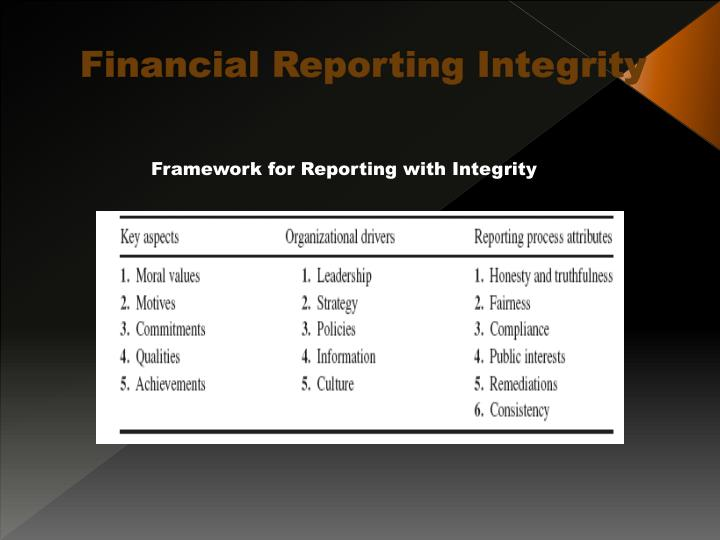 Financial Reporting Integrity