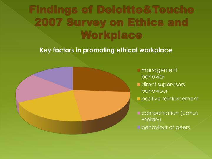 Findings of Deloitte&Touche 2007 Survey on Ethics and Workplace
