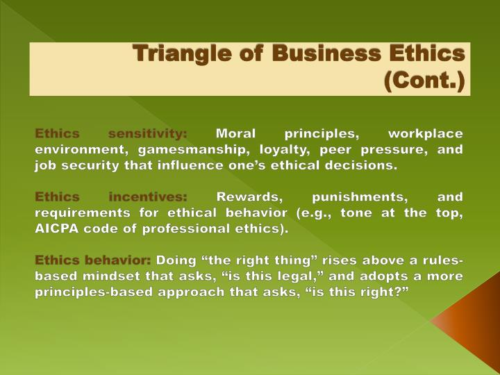 Triangle of Business Ethics (Cont.)