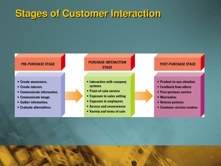 Stages of Customer Interaction