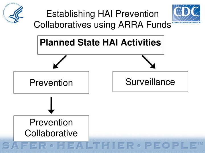 Establishing HAI Prevention