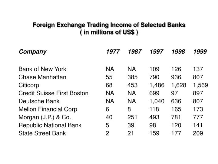 Foreign Exchange Trading Income of Selected Banks