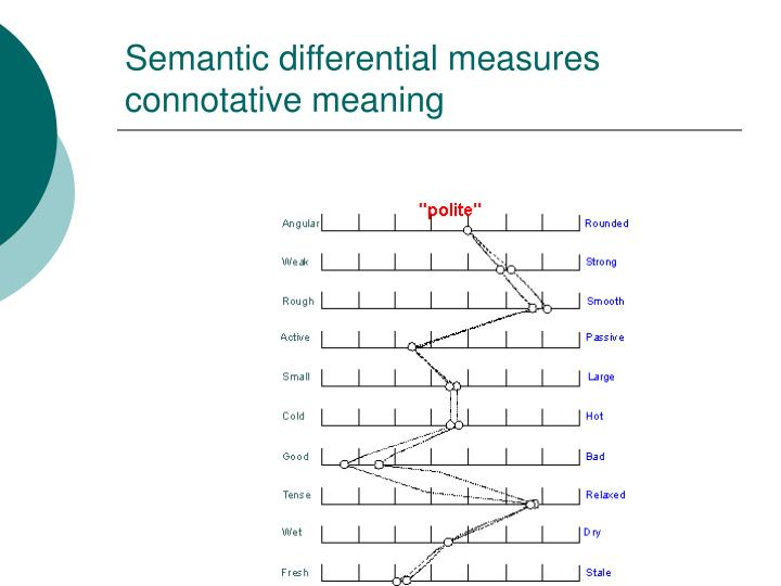 Semantic differential measures connotative meaning