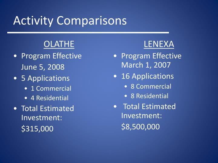 Activity Comparisons