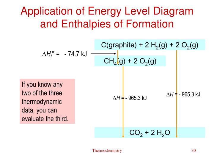 Application of Energy Level Diagram and Enthalpies of Formation