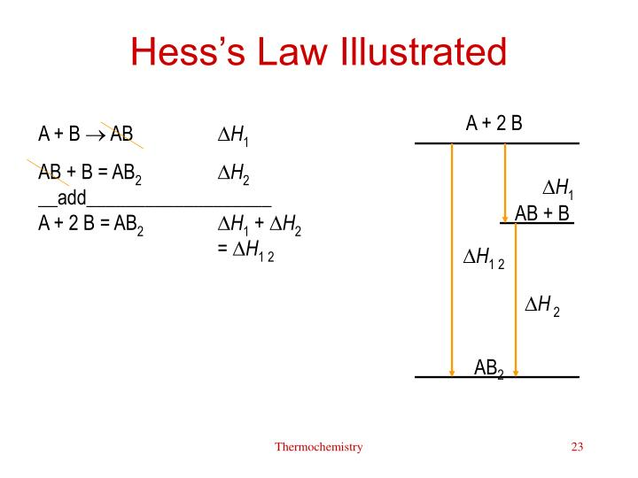 Hess's Law Illustrated