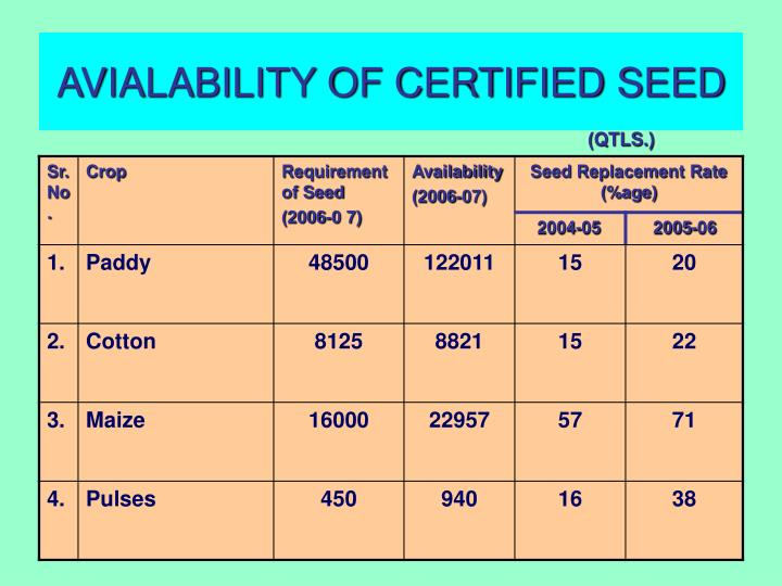 AVIALABILITY OF CERTIFIED SEED