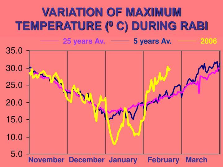 VARIATION OF MAXIMUM TEMPERATURE (