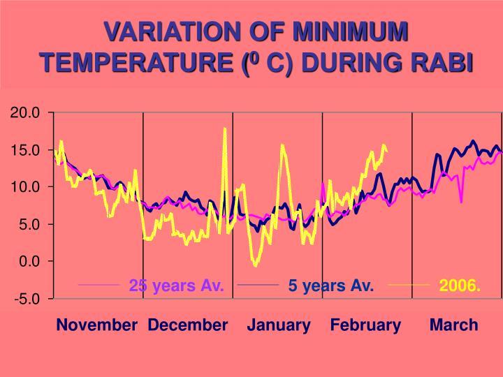 VARIATION OF MINIMUM TEMPERATURE (
