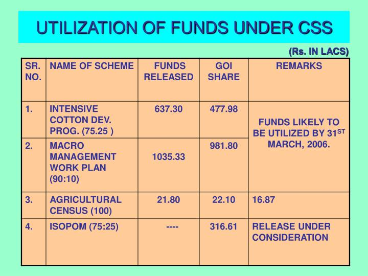 UTILIZATION OF FUNDS UNDER CSS
