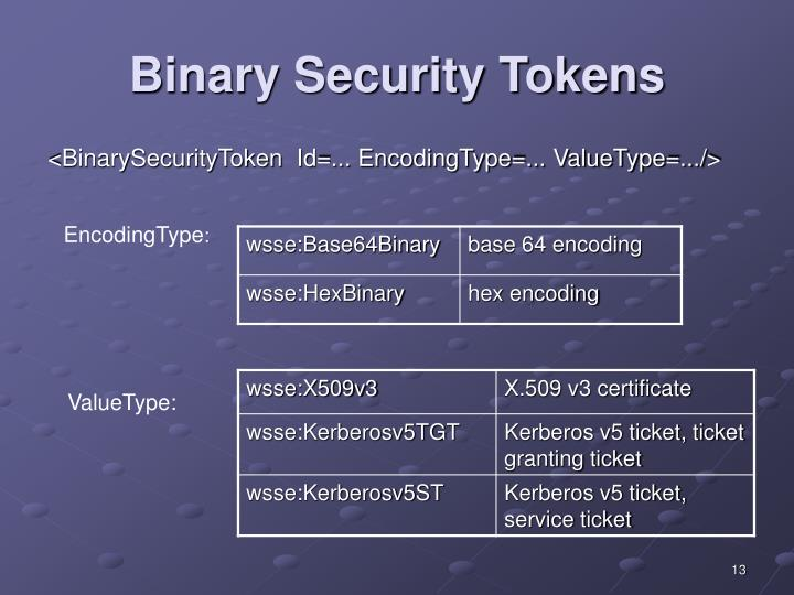 Binary Security Tokens