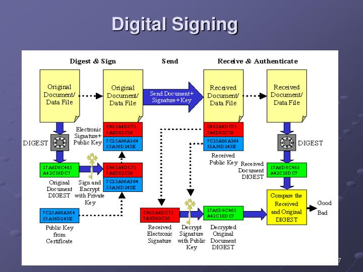 Digital Signing