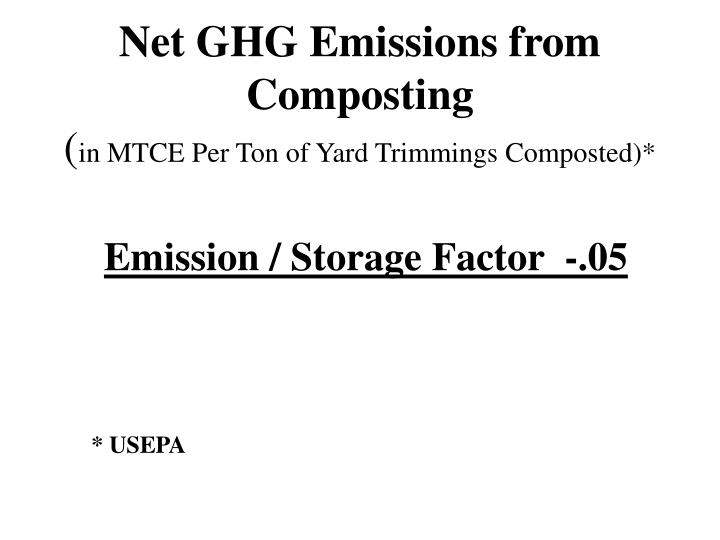 Net GHG Emissions from Composting