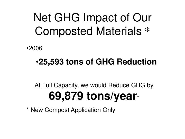 Net GHG Impact of Our Composted Materials