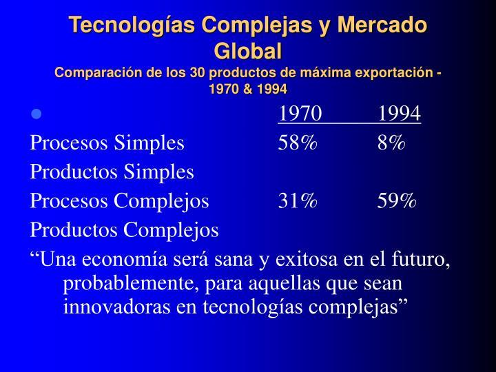 Tecnologías Complejas y Mercado Global