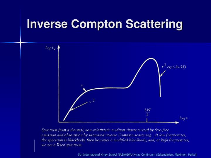 Inverse Compton Scattering