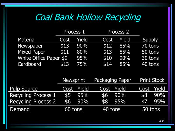 Coal Bank Hollow Recycling