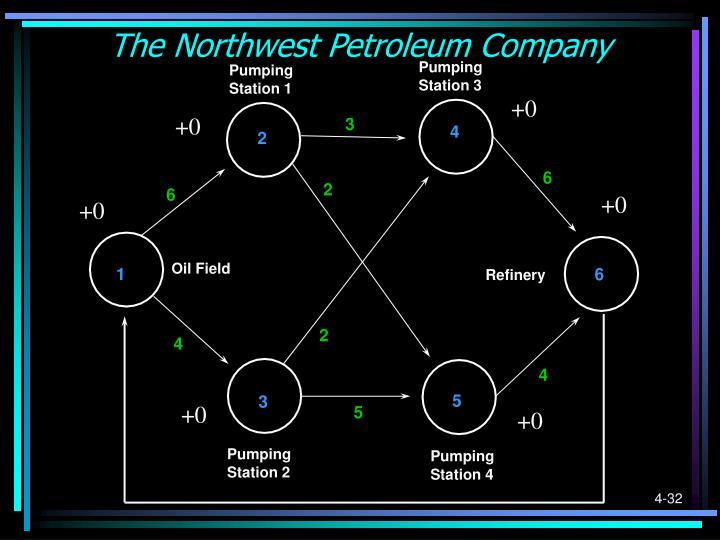 The Northwest Petroleum Company