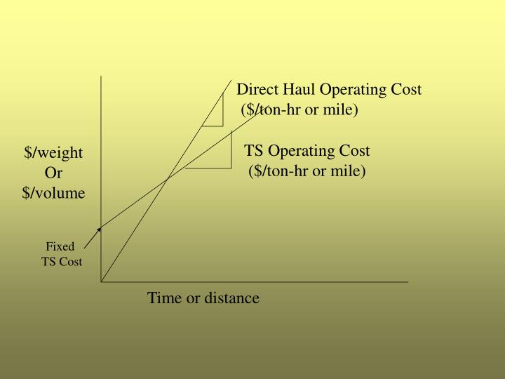 Direct Haul Operating Cost