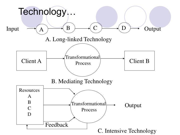 Technology…